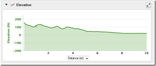 Broad street 10 miler elevation chart